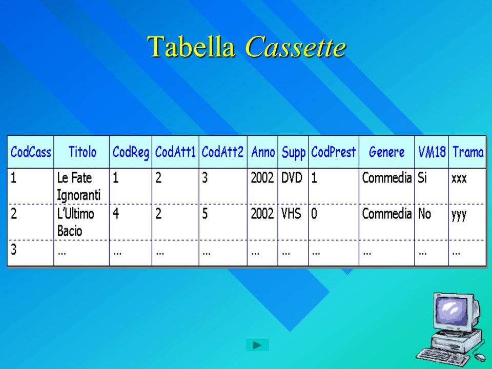 Tabella Cassette