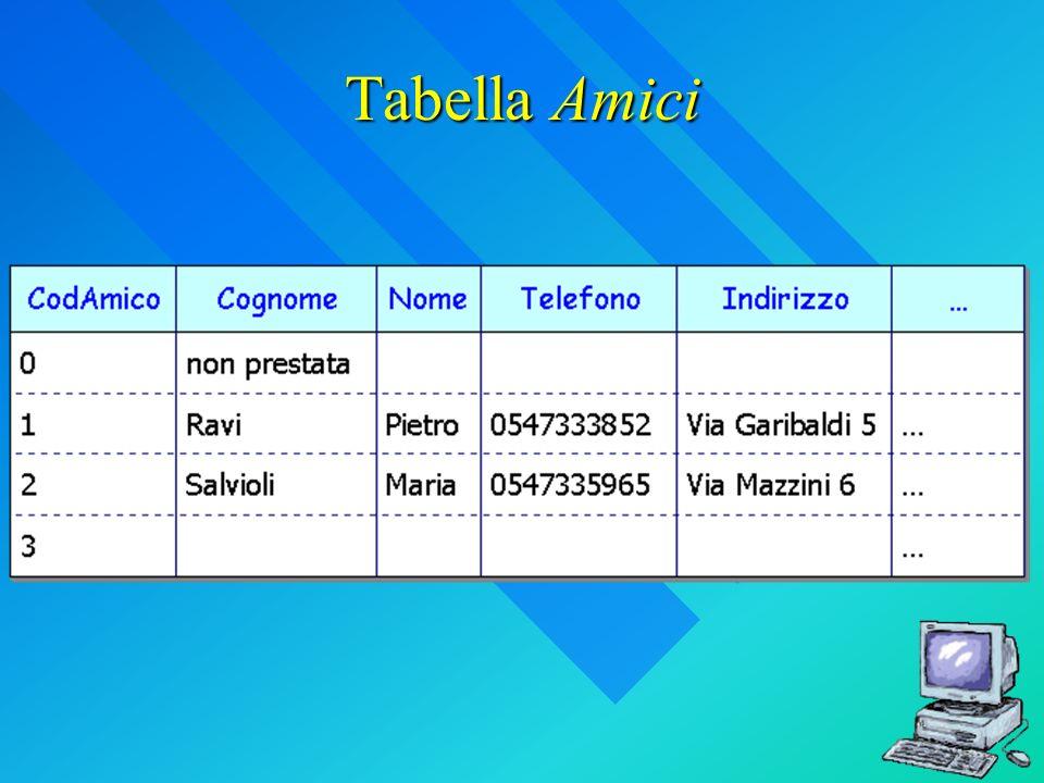 Tabella Amici
