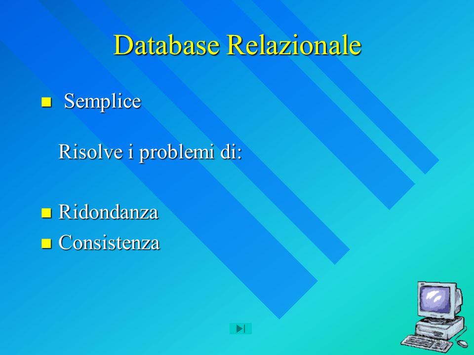Database Relazionale Semplice Risolve i problemi di: Semplice Risolve i problemi di: Ridondanza Ridondanza Consistenza Consistenza