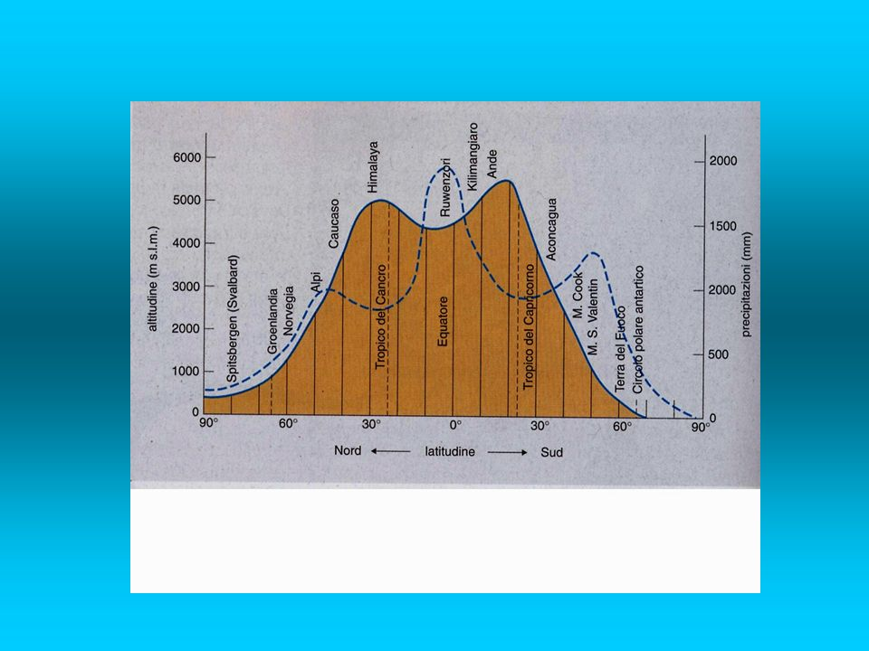I ghiacciai possono essere suddivisi in tre grandi famiglie: ghiacciai delle alte latitudini o ghiacciai regionali; ghiacciai delle alte altitudini o ghiacciai locali; ghiacciai marini.
