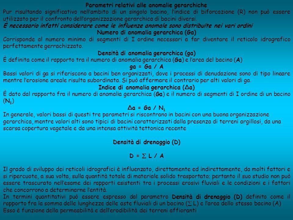 Parametri relativi alle anomalie gerarchiche Pur risultando significativo nellambito di un singolo bacino, lindice di biforcazione (R) non può essere