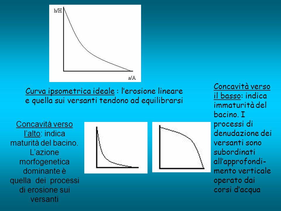 Curva ipsometrica ideale : lerosione lineare e quella sui versanti tendono ad equilibrarsi Concavità verso lalto: indica maturità del bacino. Lazione