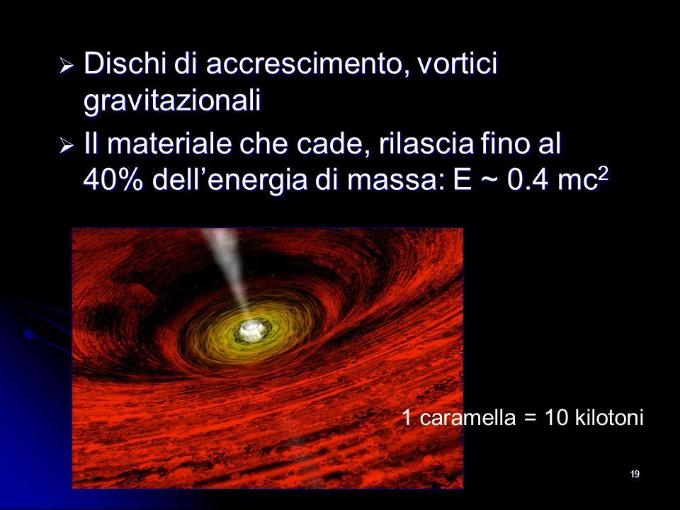 19 1 caramella = 10 kilotoni Dischi di accrescimento, vortici gravitazionali Dischi di accrescimento, vortici gravitazionali Il materiale che cade, rilascia fino al 40% dellenergia di massa: E ~ 0.4 mc 2 Il materiale che cade, rilascia fino al 40% dellenergia di massa: E ~ 0.4 mc 2