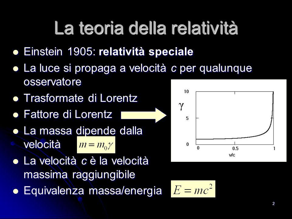 2 La teoria della relatività Einstein 1905: relatività speciale Einstein 1905: relatività speciale La luce si propaga a velocità c per qualunque osservatore La luce si propaga a velocità c per qualunque osservatore Trasformate di Lorentz Trasformate di Lorentz Fattore di Lorentz Fattore di Lorentz La massa dipende dalla velocità La massa dipende dalla velocità La velocità c è la velocità massima raggiungibile La velocità c è la velocità massima raggiungibile Equivalenza massa/energia Equivalenza massa/energia γ