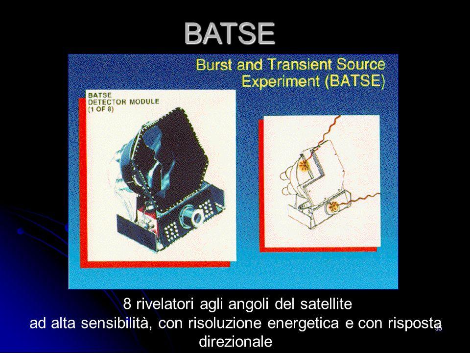 35 BATSE 8 rivelatori agli angoli del satellite ad alta sensibilità, con risoluzione energetica e con risposta direzionale