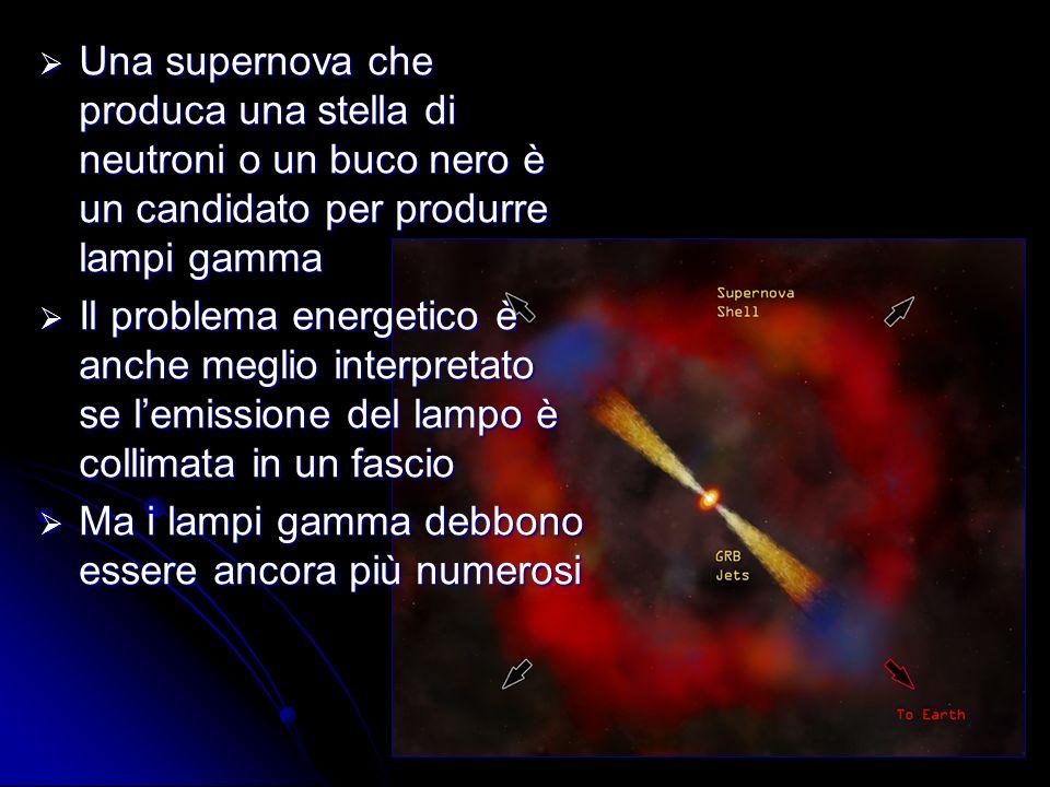 45 Una supernova che produca una stella di neutroni o un buco nero è un candidato per produrre lampi gamma Una supernova che produca una stella di neutroni o un buco nero è un candidato per produrre lampi gamma Il problema energetico è anche meglio interpretato se lemissione del lampo è collimata in un fascio Il problema energetico è anche meglio interpretato se lemissione del lampo è collimata in un fascio Ma i lampi gamma debbono essere ancora più numerosi Ma i lampi gamma debbono essere ancora più numerosi