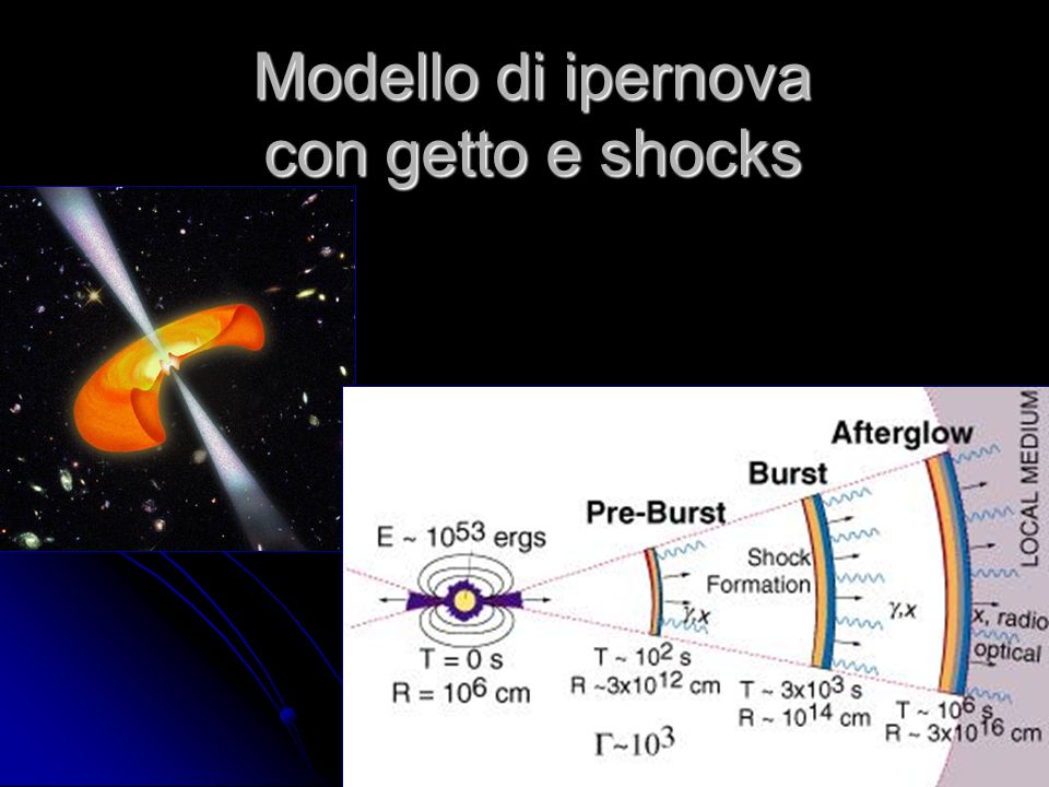 52 Modello di ipernova con getto e shocks