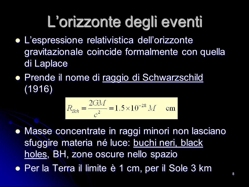 8 Lorizzonte degli eventi Lespressione relativistica dellorizzonte gravitazionale coincide formalmente con quella di Laplace Lespressione relativistica dellorizzonte gravitazionale coincide formalmente con quella di Laplace Prende il nome di raggio di Schwarzschild (1916) Prende il nome di raggio di Schwarzschild (1916) Masse concentrate in raggi minori non lasciano sfuggire materia né luce: buchi neri, black holes, BH, zone oscure nello spazio Masse concentrate in raggi minori non lasciano sfuggire materia né luce: buchi neri, black holes, BH, zone oscure nello spazio Per la Terra il limite è 1 cm, per il Sole 3 km Per la Terra il limite è 1 cm, per il Sole 3 km