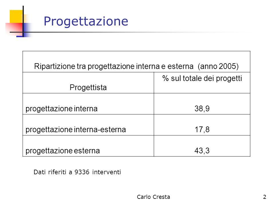 Carlo Cresta2 Progettazione Ripartizione tra progettazione interna e esterna (anno 2005) Progettista % sul totale dei progetti progettazione interna38