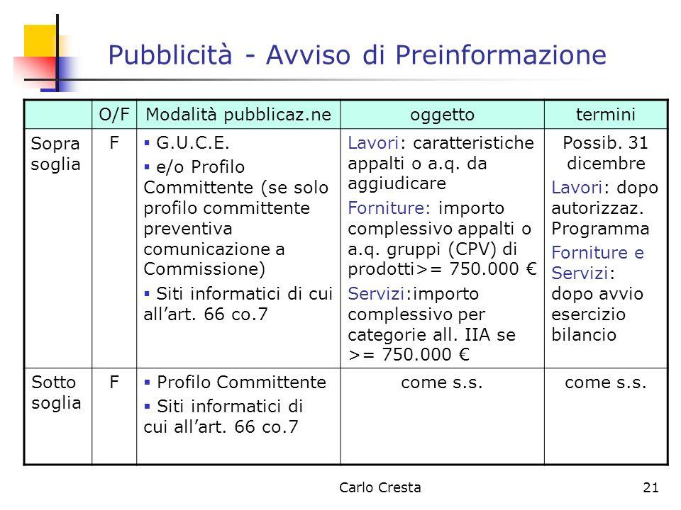 Carlo Cresta21 Pubblicità - Avviso di Preinformazione O/FModalità pubblicaz.neoggettotermini Sopra soglia F G.U.C.E. e/o Profilo Committente (se solo