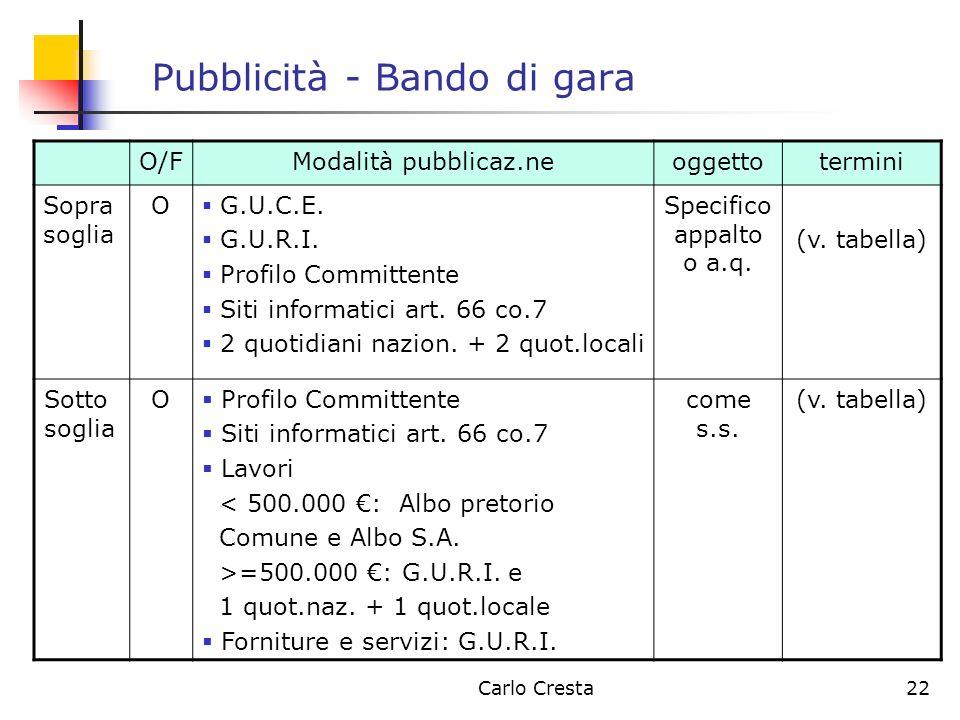 Carlo Cresta22 Pubblicità - Bando di gara O/FModalità pubblicaz.neoggettotermini Sopra soglia O G.U.C.E. G.U.R.I. Profilo Committente Siti informatici