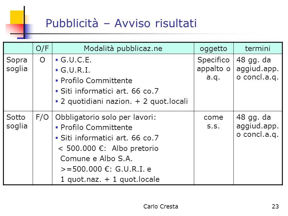 Carlo Cresta23 Pubblicità – Avviso risultati O/FModalità pubblicaz.neoggettotermini Sopra soglia O G.U.C.E. G.U.R.I. Profilo Committente Siti informat