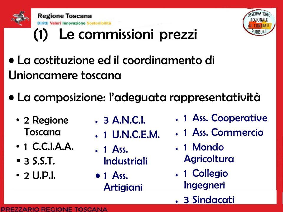(1)Le commissioni prezzi 2Regione Toscana 1C.C.I.A.A. 3S.S.T. 2U.P.I. 3A.N.C.I. 1U.N.C.E.M. 1Ass. Industriali 1Ass. Artigiani 1Ass. Cooperative 1Ass.