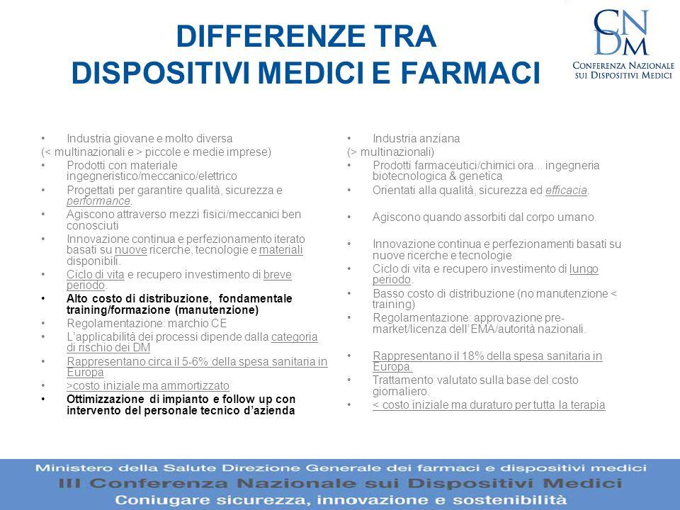 DIFFERENZE TRA DISPOSITIVI MEDICI E FARMACI Industria giovane e molto diversa ( piccole e medie imprese) Prodotti con materiale ingegneristico/meccani