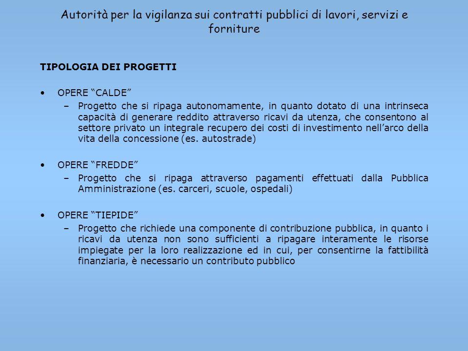 Autorità per la vigilanza sui contratti pubblici di lavori, servizi e forniture TIPOLOGIA DEI PROGETTI OPERE CALDE –Progetto che si ripaga autonomamen