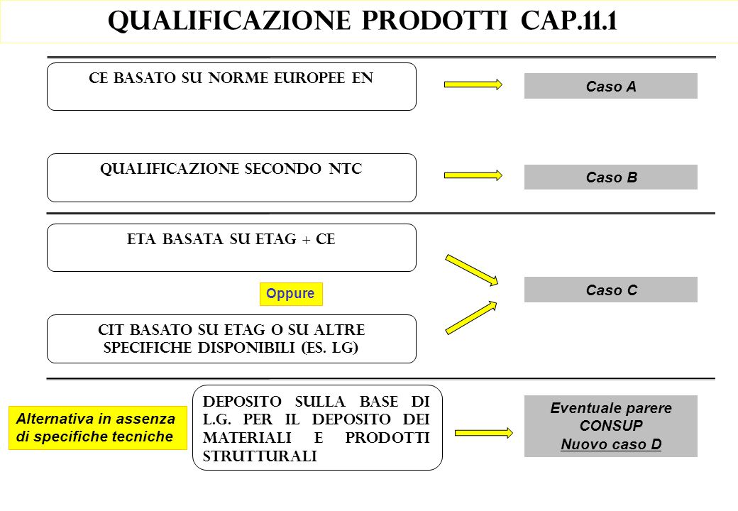 Qualificazione prodotti cap.11.1 ETA basata su ETAG + CE Oppure Caso C CIT basato su ETAG o su altre specifiche disponibili (es. LG) Alternativa in as