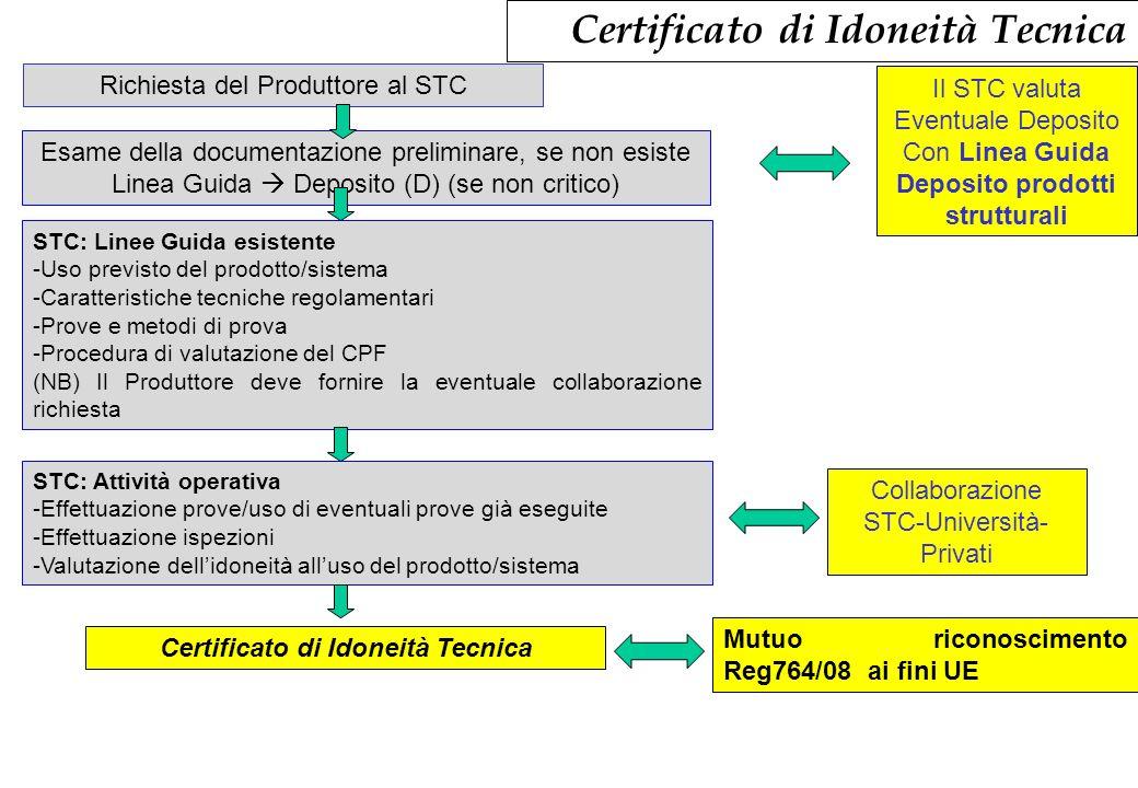 Certificato di Idoneità Tecnica Richiesta del Produttore al STC Esame della documentazione preliminare, se non esiste Linea Guida Deposito (D) (se non