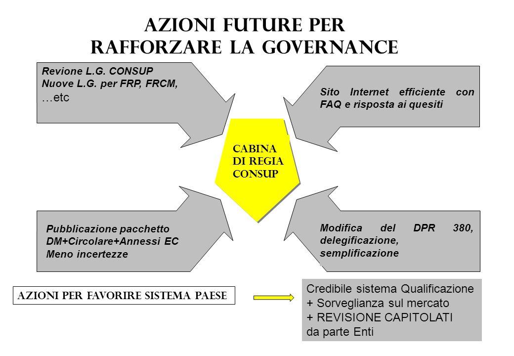 Azioni future per rafforzare la governance CABINA DI REGIA CONSUP Revione L.G. CONSUP Nuove L.G. per FRP, FRCM, …etc Sito Internet efficiente con FAQ