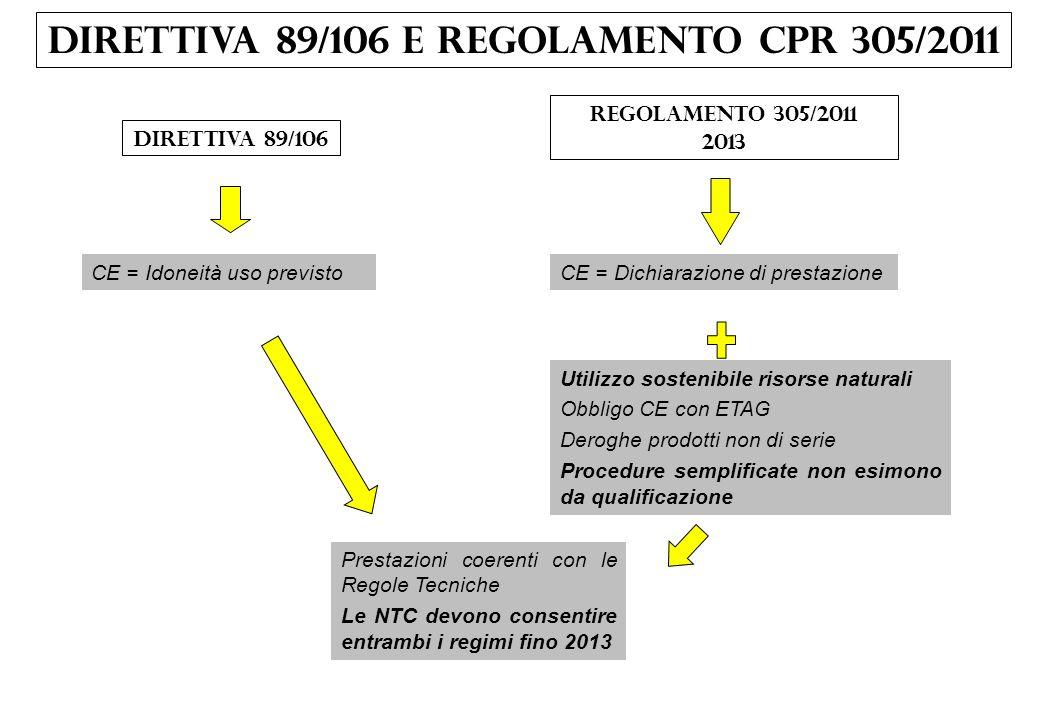 DIRETTIVA 89/106 e Regolamento CPR 305/2011 Direttiva 89/106 Regolamento 305/2011 2013 CE = Idoneità uso previstoCE = Dichiarazione di prestazione Uti