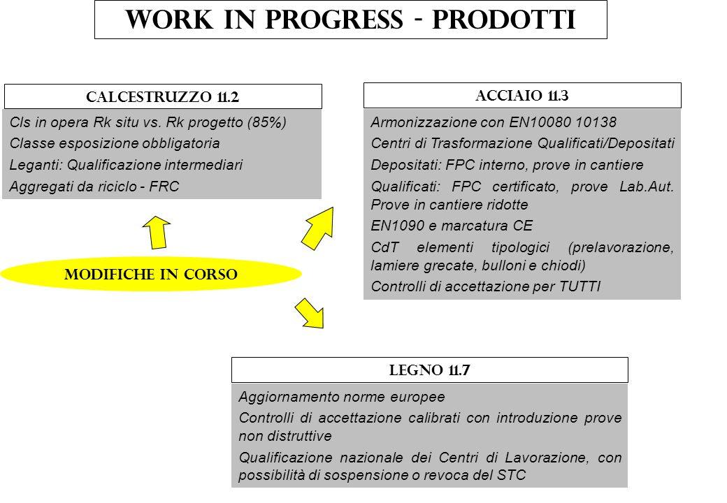 Work in progress - prodotti Modifiche in corso Calcestruzzo 11.2 Acciaio 11.3 Cls in opera Rk situ vs. Rk progetto (85%) Classe esposizione obbligator