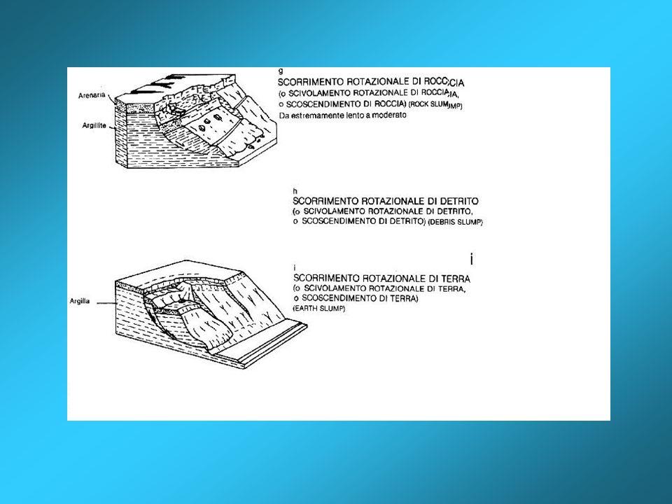 rotational slide