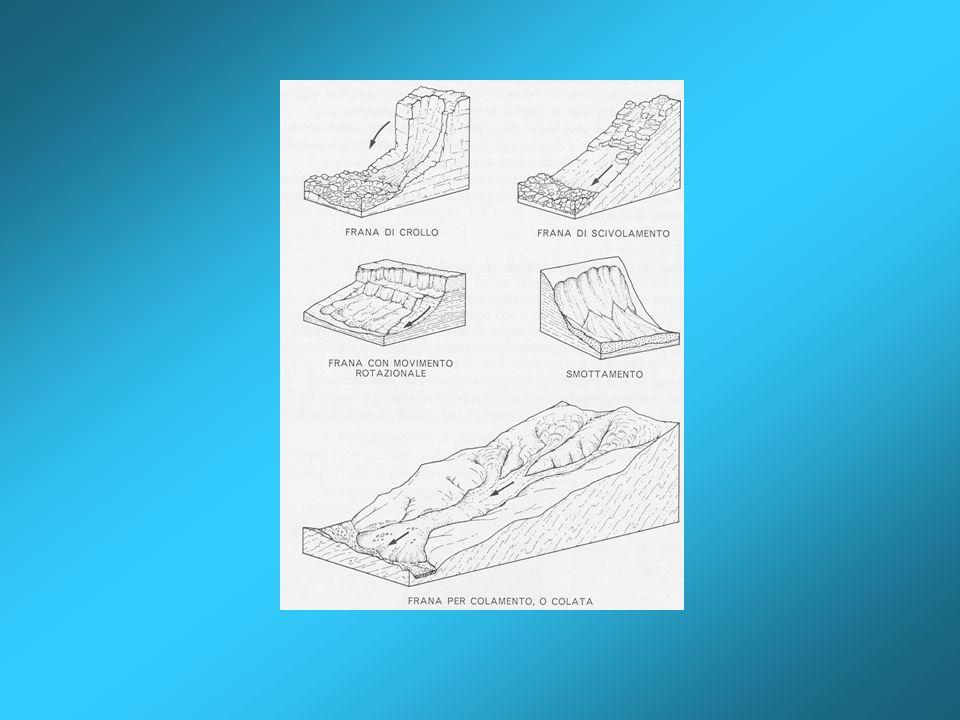 Classificazione delle frane di Varnes (1978) e di Cruden & Varnes (1995) In Italia Carrara, DElia e Semenza (1982) Varnes (1978) e Cruden & Varnes (1997) propongono una classificazione che si basa sia sul tipo di movimento che sul materiale roccioso coinvolto.