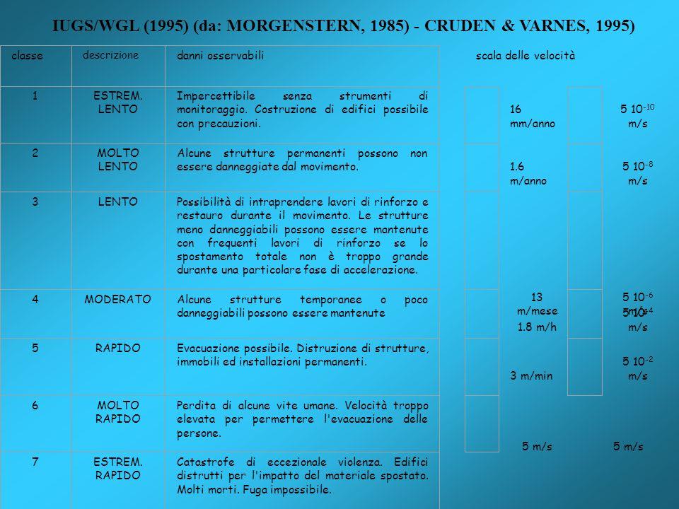 scala delle velocità 16 mm/anno 5 10 -10 m/s 1.6 m/anno 5 10 -8 m/s 13 m/mese 5 10 -6 m/s 1.8 m/h 5 10 -4 m/s 3 m/min 5 10 -2 m/s 5 m/s 5 m/s classe d