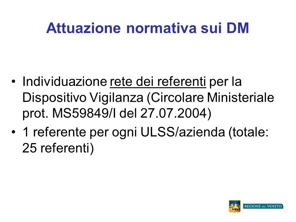 Attuazione normativa sui DM Individuazione rete dei referenti per la Dispositivo Vigilanza (Circolare Ministeriale prot.