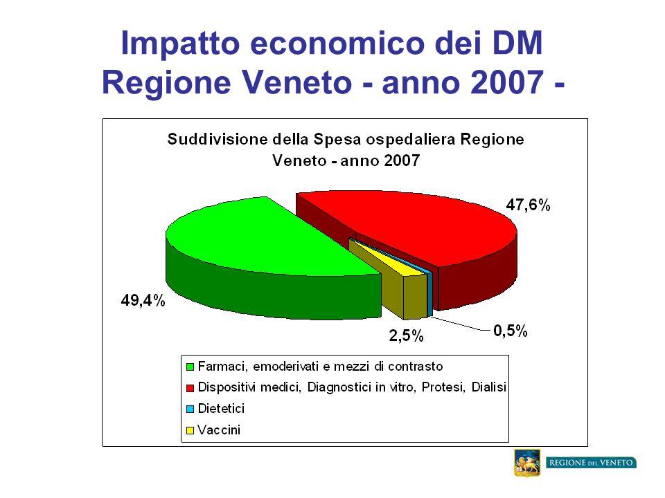 Impatto economico dei DM Regione Veneto - anno 2007 -