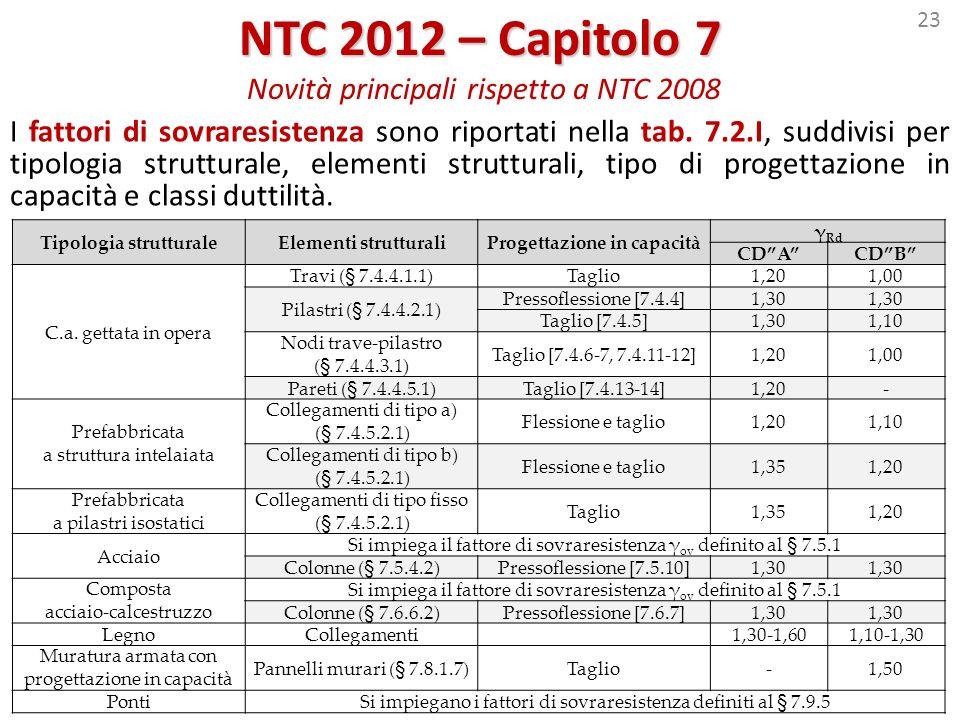 23 NTC 2012 – Capitolo 7 NTC 2012 – Capitolo 7 Novità principali rispetto a NTC 2008 I fattori di sovraresistenza sono riportati nella tab. 7.2.I, sud