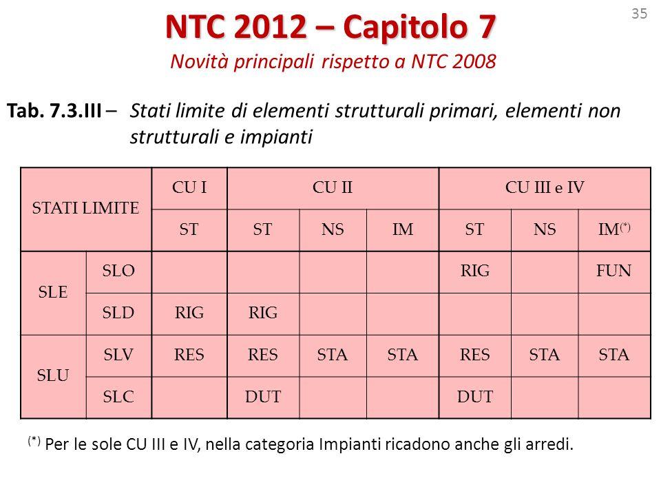 35 NTC 2012 – Capitolo 7 NTC 2012 – Capitolo 7 Novità principali rispetto a NTC 2008 STATI LIMITE CU ICU IICU III e IV ST NSIMSTNSIM (*) SLE SLORIGFUN