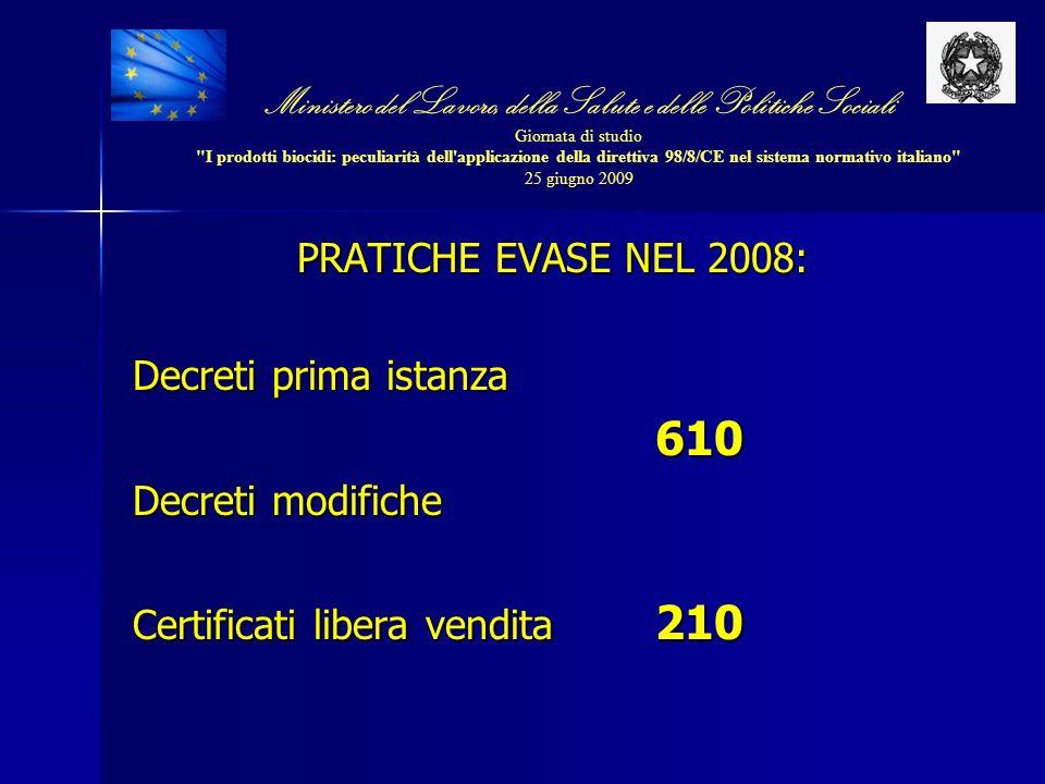PRATICHE EVASE NEL 2008: Decreti prima istanza 610 Decreti modifiche Certificati libera vendita 210 Ministero del Lavoro, della Salute e delle Politic