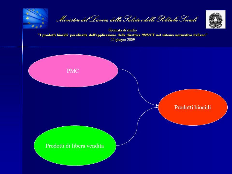 Ministero del Lavoro, della Salute e delle Politiche Sociali Giornata di studio I prodotti biocidi: peculiarità dell applicazione della direttiva 98/8/CE nel sistema normativo italiano 25 giugno 2009 DOMANDA DI AUTORIZZAZIONE BIOCIDA CORRISPONDENTE A UN PRODOTTO DI LIBERA VENDITA LA DOMANDA DEVE SPECIFICARE LA DENOMINAZIONE COMMERCIALE DEL PRODOTTO GIA PRESENTE SUL MERCATO