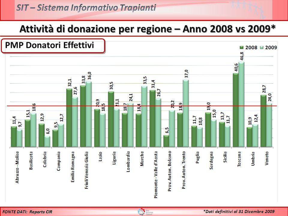 PMP Donatori Effettivi DATI: Reports CIR FONTE DATI: Reports CIR *Dati definitivi al 31 Dicembre 2009 Attività di donazione per regione – Anno 2008 vs 2009*