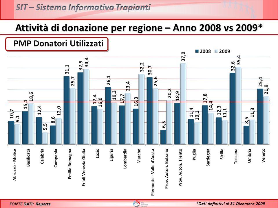 Attività di donazione per regione – Anno 2008 vs 2009* PMP Donatori Utilizzati DATI: Reports FONTE DATI: Reports *Dati definitivi al 31 Dicembre 2009
