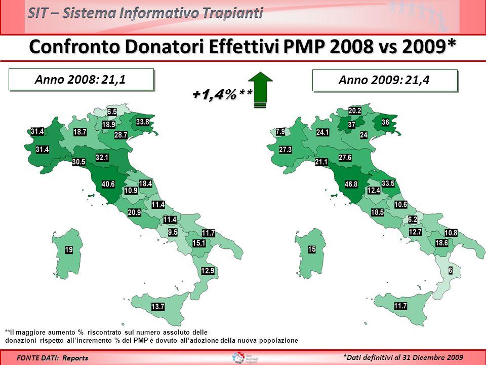 Confronto Donatori Effettivi PMP 2008 vs 2009* Anno 2008: 21,1 **Il maggiore aumento % riscontrato sul numero assoluto delle donazioni rispetto allincremento % del PMP è dovuto alladozione della nuova popolazione Anno 2009: 21,4 DATI: Reports FONTE DATI: Reports *Dati definitivi al 31 Dicembre 2009 +1,4%** +1,4%**
