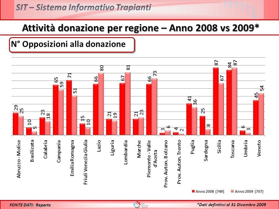 Attività donazione per regione – Anno 2008 vs 2009* DATI: Reports FONTE DATI: Reports *Dati definitivi al 31 Dicembre 2009 N° Opposizioni alla donazione