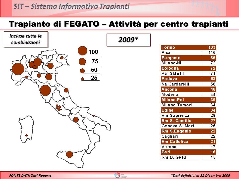 Trapianto di FEGATO – Attività per centro trapianti 100 75 50 25 Incluse tutte le combinazioni 2009*2009* *Dati definitivi al 31 Dicembre 2009 FONTE DATI: Dati Reports