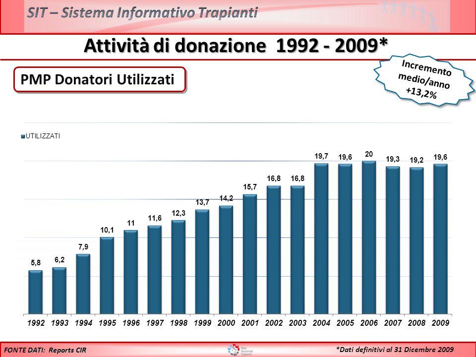 Attività di trapianto 1992-2009* N° Totale trapianti (inclusi i combinati) FONTE DATI: Dati Reports *Dati definitivi al 31 Dicembre 2009 Incremento medio/anno +10,7%