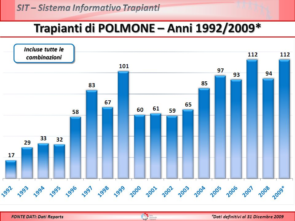 Trapianti di POLMONE – Anni 1992/2009* FONTE DATI: Dati Reports * Dati definitivi al 31 Dicembre 2009 Incluse tutte le combinazioni
