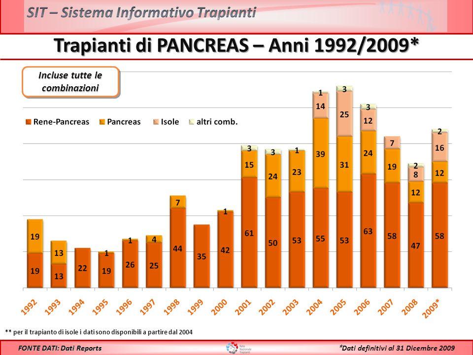 Trapianti di PANCREAS – Anni 1992/2009* FONTE DATI: Dati Reports ** per il trapianto di isole i dati sono disponibili a partire dal 2004 * Dati definitivi al 31 Dicembre 2009 Incluse tutte le combinazioni