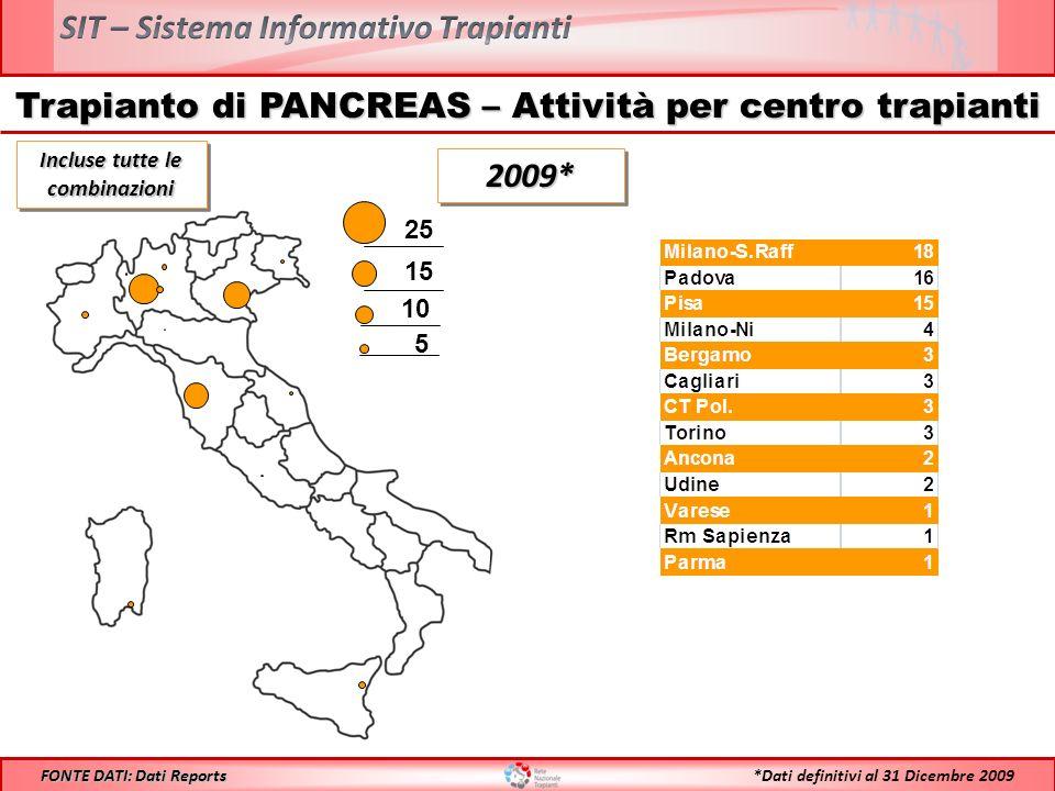 Trapianto di PANCREAS – Attività per centro trapianti 25 15 10 5 Incluse tutte le combinazioni 2009*2009* *Dati definitivi al 31 Dicembre 2009 FONTE DATI: Dati Reports