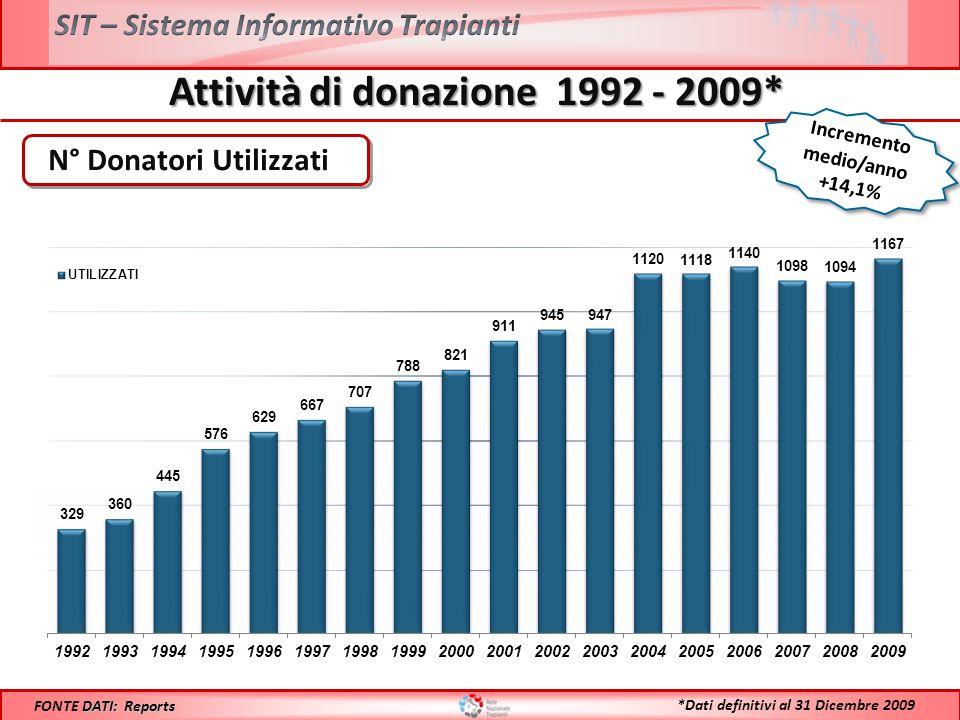 Incremento medio/anno +14,1% Attività di donazione 1992 - 2009* N° Donatori Utilizzati DATI: Reports FONTE DATI: Reports *Dati definitivi al 31 Dicembre 2009