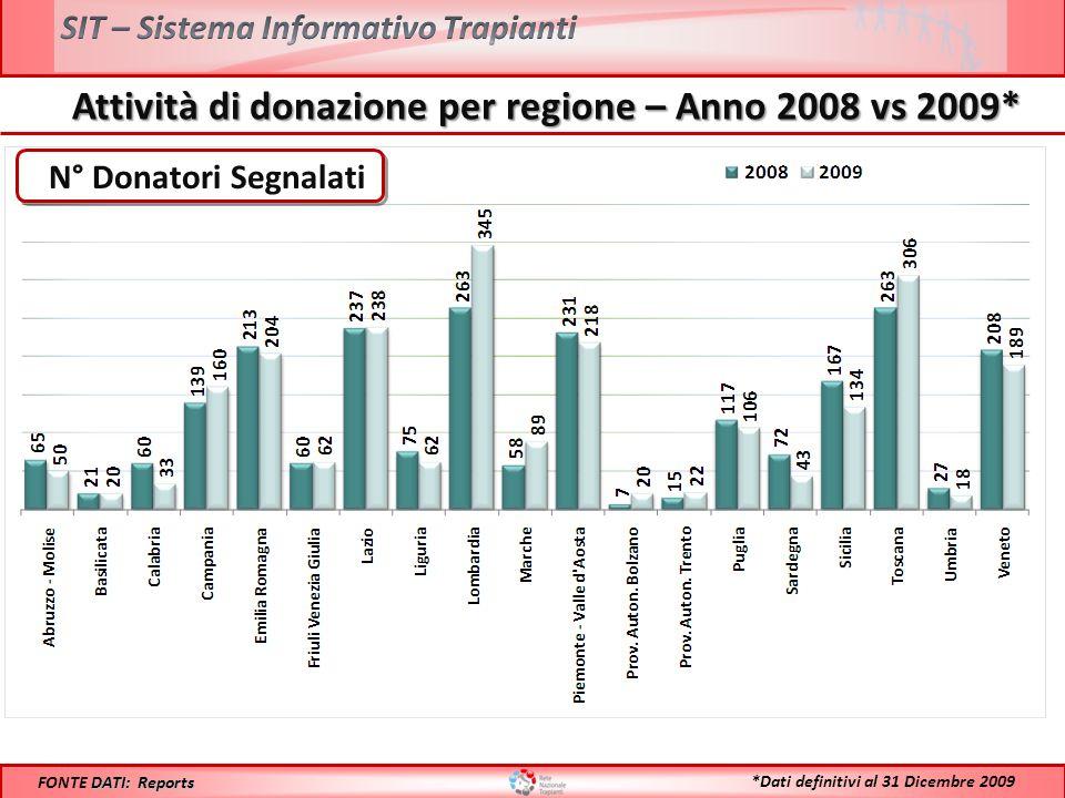 Confronto Donatori Procurati PMP 2008 vs 2009* Anno 2008: 22,8 **Il maggiore aumento % riscontrato sul numero assoluto delle donazioni rispetto allincremento % del PMP è dovuto alladozione della nuova popolazione Anno 2009: 22,7 DATI: Reports FONTE DATI: Reports *Dati definitivi al 31 Dicembre 2009 -0,4 %** -0,4 %**