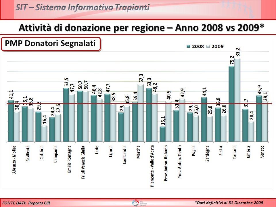 Confronto Donatori Effettivi 2008 vs 2009* Anno 2008: 1202 **Il maggiore aumento % riscontrato sul numero assoluto delle donazioni rispetto allincremento % del PMP è dovuto alladozione della nuova popolazione Anno 2009: 1273 DATI: Reports FONTE DATI: Reports *Dati definitivi al 31 Dicembre 2009 + 5,9%** + 5,9%**
