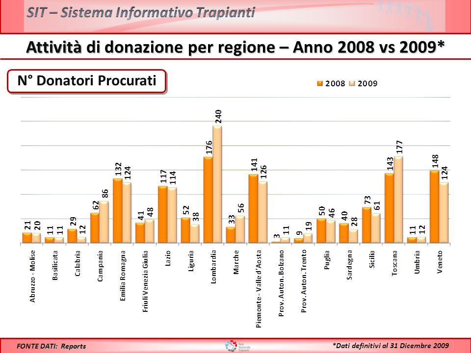 PMP Donatori Procurati DATI: Reports CIR FONTE DATI: Reports CIR *Dati definitivi al 31 Dicembre 2009 Attività di donazione per regione – Anno 2008 vs 2009*