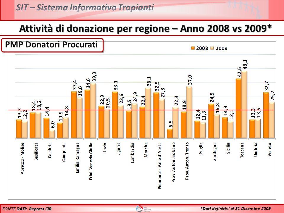 Confronto Donatori Utilizzati 2008 vs 2009* Anno 2008: 1094 **Il maggiore aumento % riscontrato sul numero assoluto delle donazioni rispetto allincremento % del PMP è dovuto alladozione della nuova popolazione Anno 2009: 1167 DATI: Reports CIR FONTE DATI: Reports CIR *Dati definitivi al 31 Dicembre 2009 + 6,7%** + 6,7%**