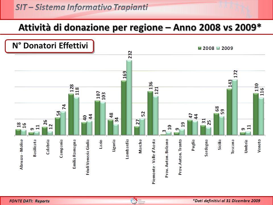 Confronto Donatori Utilizzati PMP 2008 vs 2009* Anno 2008: 19,2 **Il maggiore aumento % riscontrato sul numero assoluto delle donazioni rispetto allincremento % del PMP è dovuto alladozione della nuova popolazione Anno 2009: 19,6 DATI: Reports FONTE DATI: Reports *Dati definitivi al 31 Dicembre 2009 +2,1%** +2,1%**
