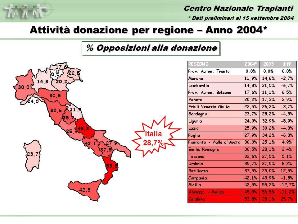 Centro Nazionale Trapianti Attività donazione per regione – Anno 2004* % Opposizioni alla donazione 17,6 11,9 14,820,2 25,9 22,5 23,7 32,6 45,3 30,0 24,0 27,9 35,7 30,5 42,5 42,1 37,5 53,8 Italia 28,7% 0,0 * Dati preliminari al 15 settembre 2004