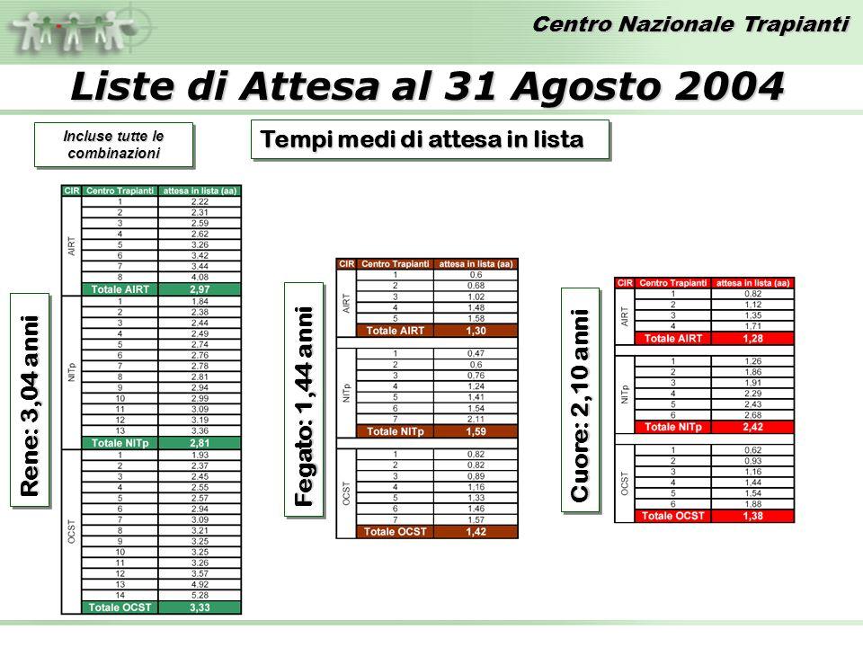 Centro Nazionale Trapianti Liste di Attesa al 31 Agosto 2004 Tempi medi di attesa in lista Rene: 3,04 anni Fegato: 1,44 anni Cuore: 2,10 anni Incluse tutte le combinazioni